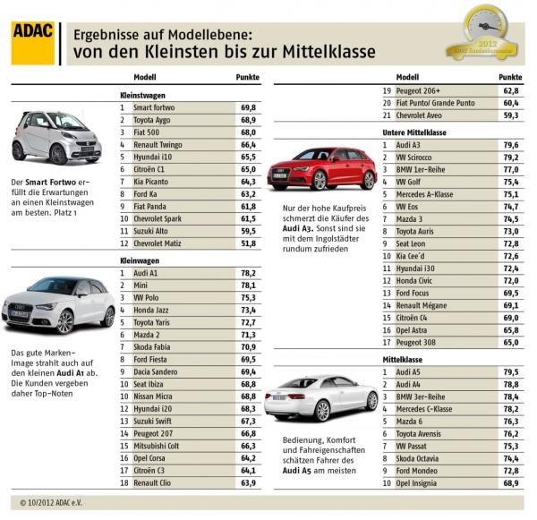 ADAC Kundenbarometer 2012