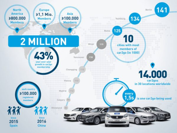 car2go-ueberschreitet-zwei-millionen-kunden-marke